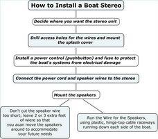Sådan installeres en båd Stereo